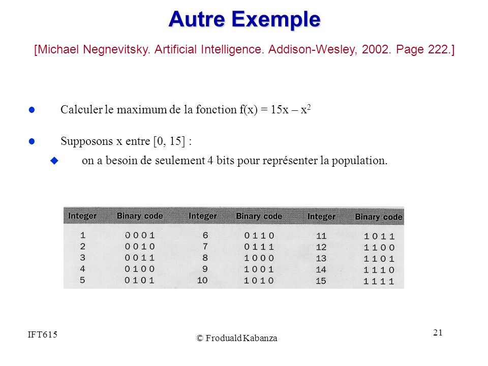 Autre Exemple [Michael Negnevitsky. Artificial Intelligence. Addison-Wesley, 2002. Page 222.] Calculer le maximum de la fonction f(x) = 15x – x2.